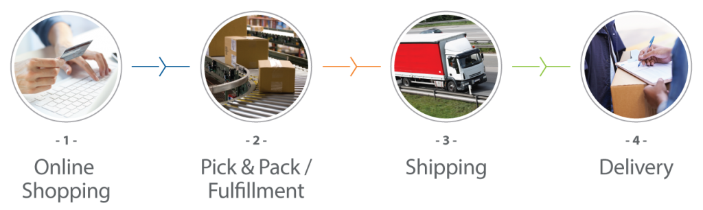 eCommerce_Process_doubled